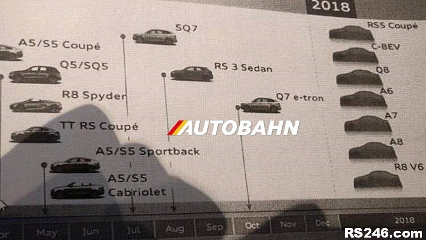 LEAKED: Audi's 2017 & 2018 US Product Roadmap | RS246.com
